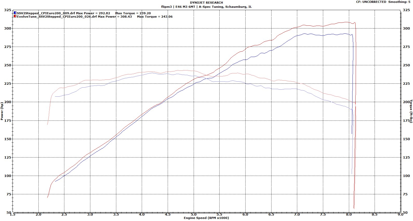 Independent Dyno Graphs of Evolve ECU Remaps [Archive] - The
