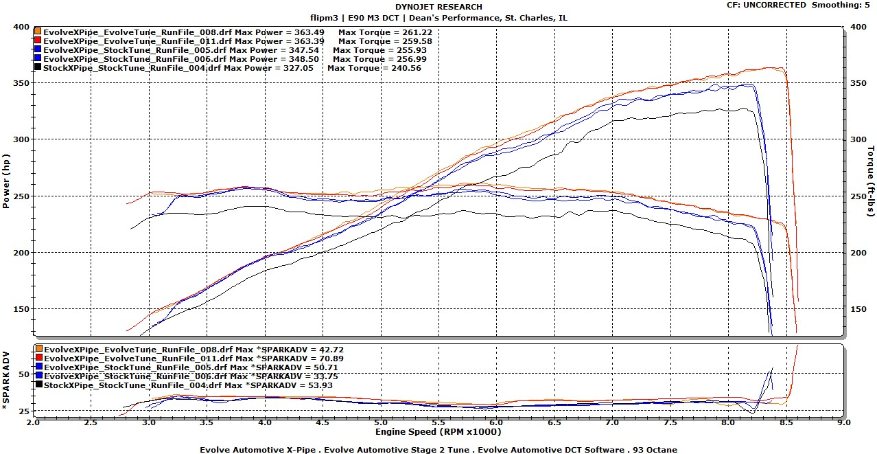 Sae Evolve Automotive Stage 2 X Pipe Vs 100 Stock Dyno Ysis